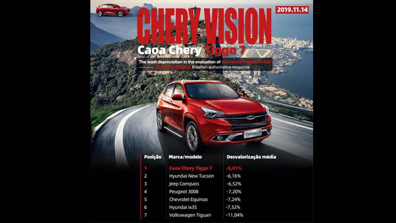 Brazilian Authoritative Automotive Magazine: Chery Tiggo 7 Ranks Top 1 in Value Maintenance Rate